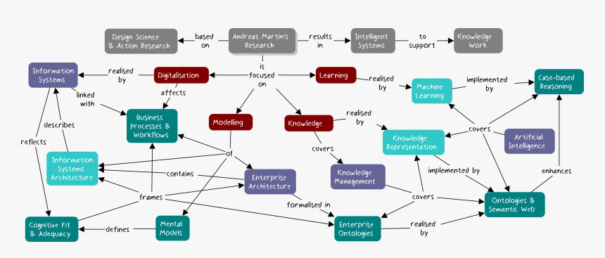 Ontology Of Artificial Intelligence, HD Png Download, Free Download