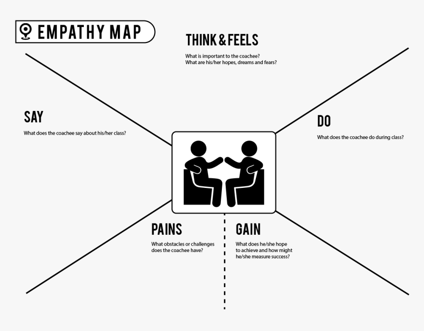 Empathy And Coaching, HD Png Download, Free Download