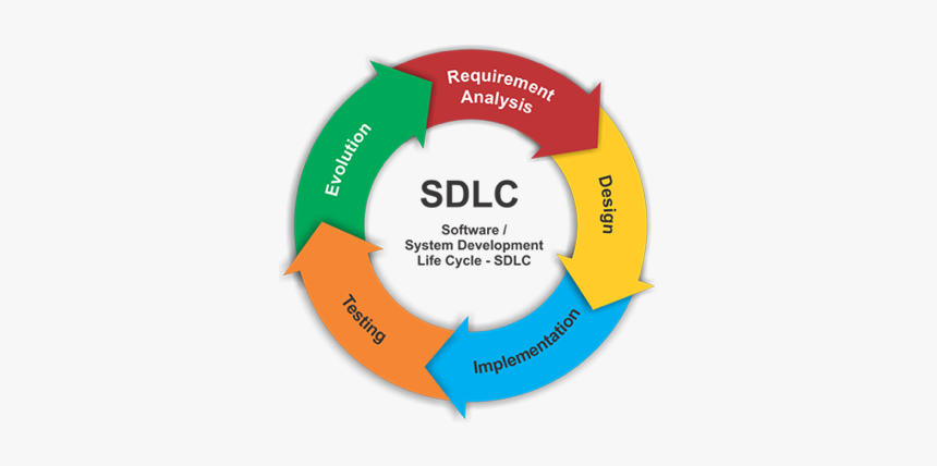 Software Development Life Cycle, HD Png Download, Free Download