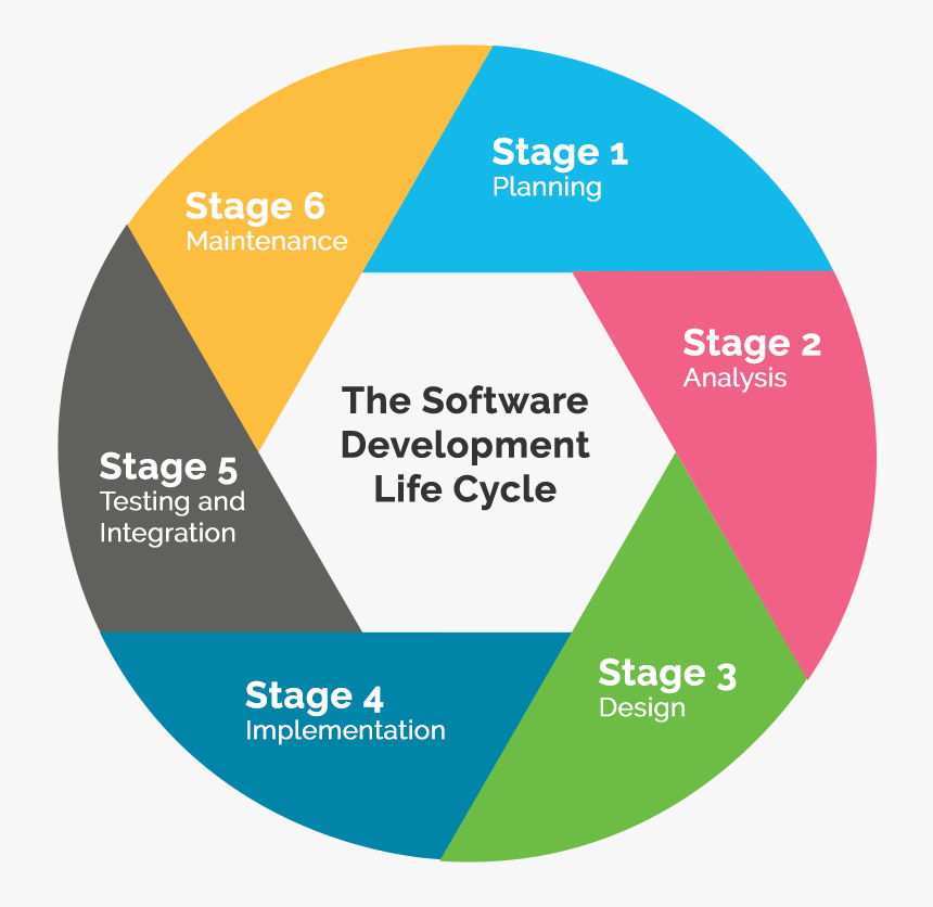 Project Life Cycle - School Management Software Features, HD Png Download, Free Download