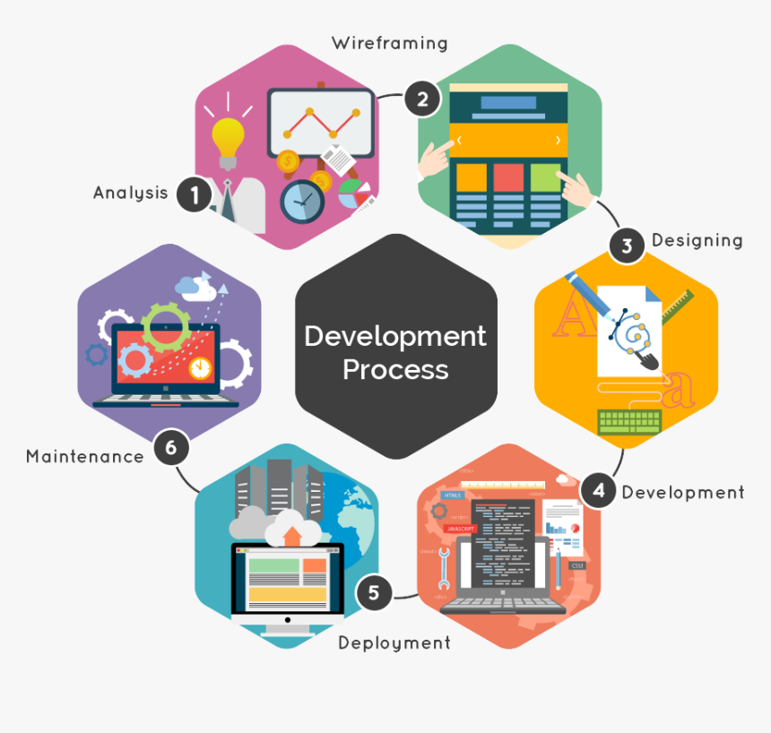 Transparent Developer Png - Web Application Technology, Png Download, Free Download