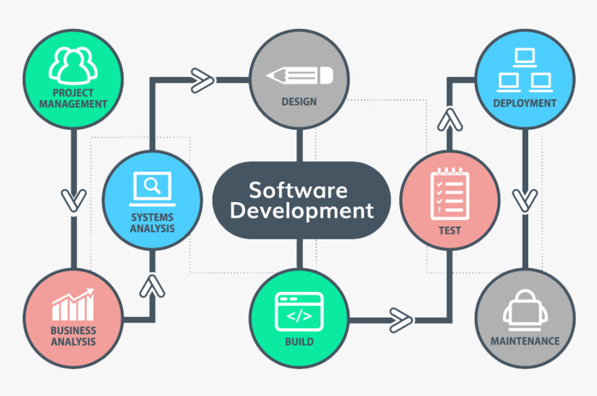 Software Development Process - Software Development Company Design, HD Png Download, Free Download