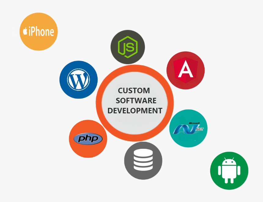 Ordius Custom Software - Custom Software Development Images Png, Transparent Png, Free Download