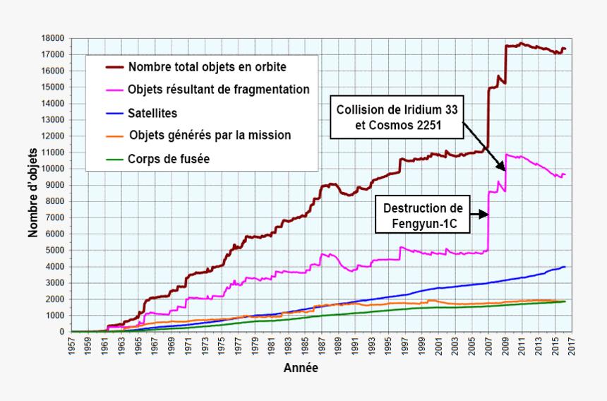 Number Space Debris Mars 2016 Fr - Space Debris Over Time, HD Png Download, Free Download