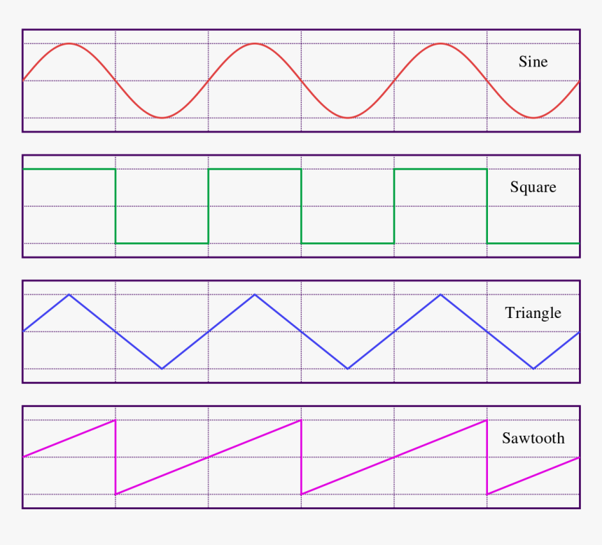 4 Different Sound Waves, HD Png Download, Free Download