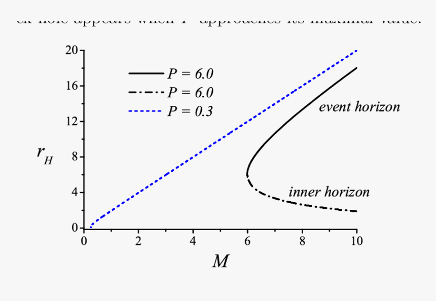 The Radii Of The Horizons Of Black Holes As Function - Concentração Micelar Critica Grafico, HD Png Download, Free Download