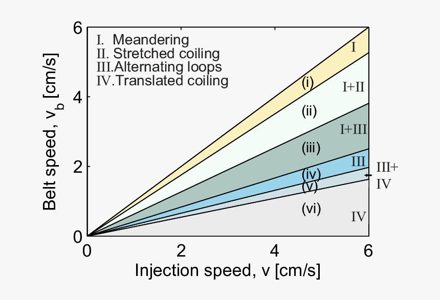 Transparent Speed Lines Png - Plot, Png Download, Free Download