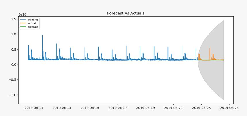 Forecast Plot - Plot, HD Png Download, Free Download