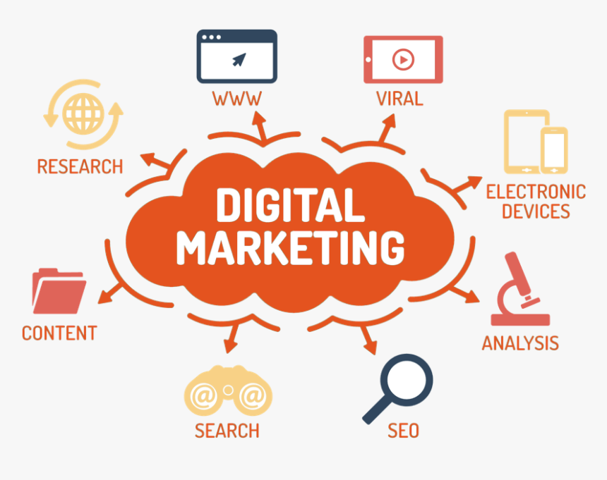 Digital Marketing, HD Png Download, Free Download