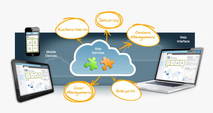 Transparent Web Development Png - Mobile And Web Application Development Classes, Png Download, Free Download