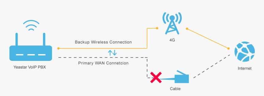 4g Lte Network Failover - 4g Lte Network, HD Png Download, Free Download