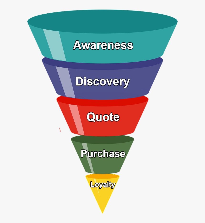 It Business Lead Funnel - Sales Funnel Png, Transparent Png - kindpng