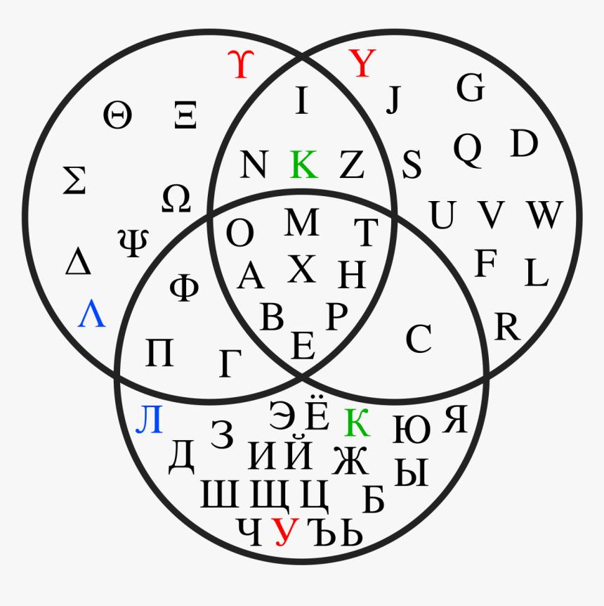 Cyrillic Greek Latin Venn Diagram, HD Png Download, Free Download