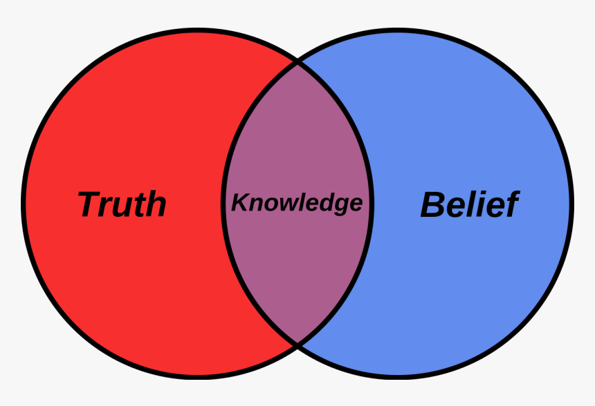 Knowledge And Belief, HD Png Download, Free Download