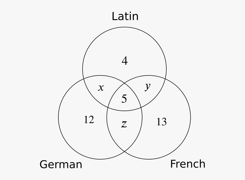 Venn Diagram Showing The Given Numbers For French, - Free Trial, HD Png Download, Free Download