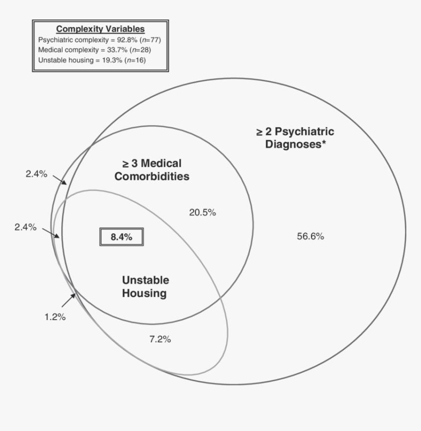 Complexity Venn Diagram, HD Png Download, Free Download