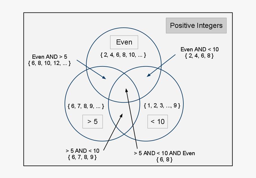 What Is A Venn Diagram - Venn Diagram In Mathematics, HD Png Download, Free Download