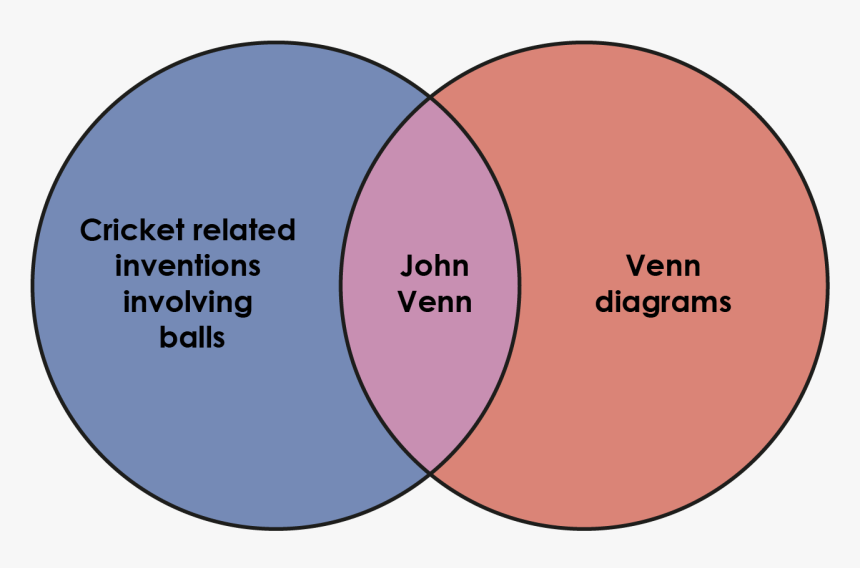 Venn Diagram Based On John Venn - Venn Diagram From Classification Of Salad, HD Png Download, Free Download
