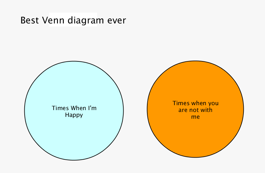Greatest Venn Diagram Ever, HD Png Download, Free Download