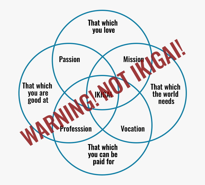 Ikigai Diagram - Venn Diagram Worksheet, HD Png Download, Free Download