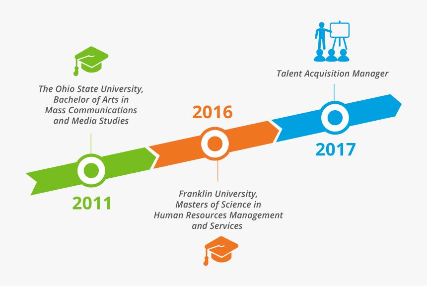 Kasondra D Career Timeline - Career Timeline, HD Png Download, Free Download