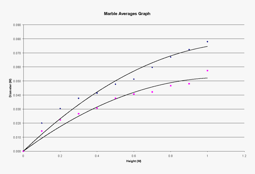 This Graph Shows That A Crater Is Formed When The Marble - Plot, HD Png Download, Free Download