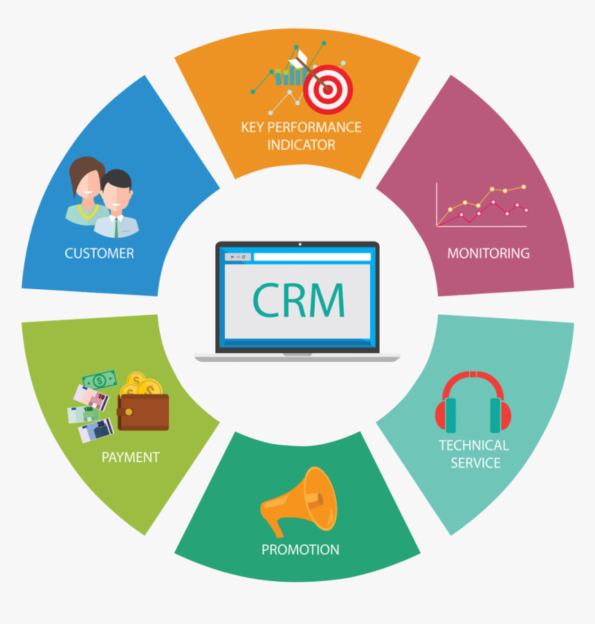 Crm System, HD Png Download, Free Download