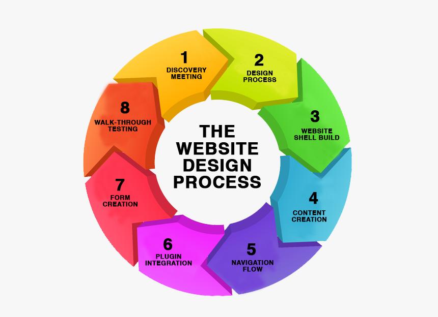 Online Branding Company Cochin - Modern Website Design Process, HD Png Download, Free Download