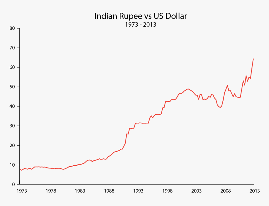 Indian Rupee Vs Dollar - Plot, HD Png Download, Free Download