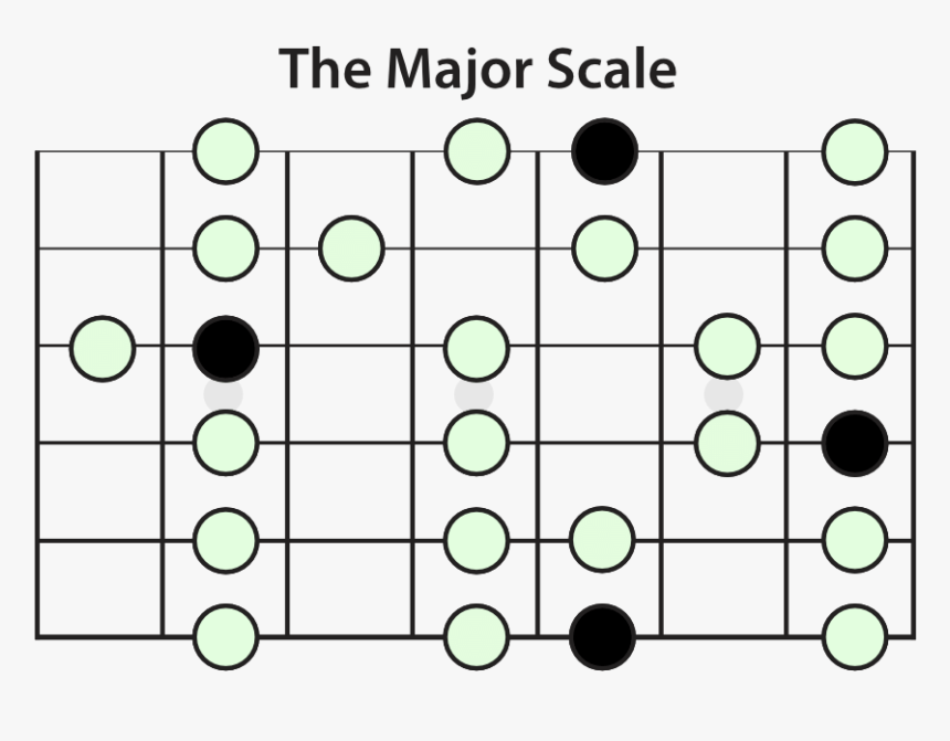 The Major Scale - Combined Guitar Scales, HD Png Download, Free Download