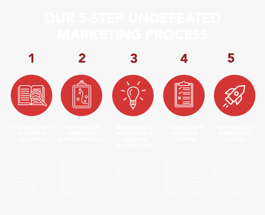 5-step Undefeated Process - Circle, HD Png Download, Free Download