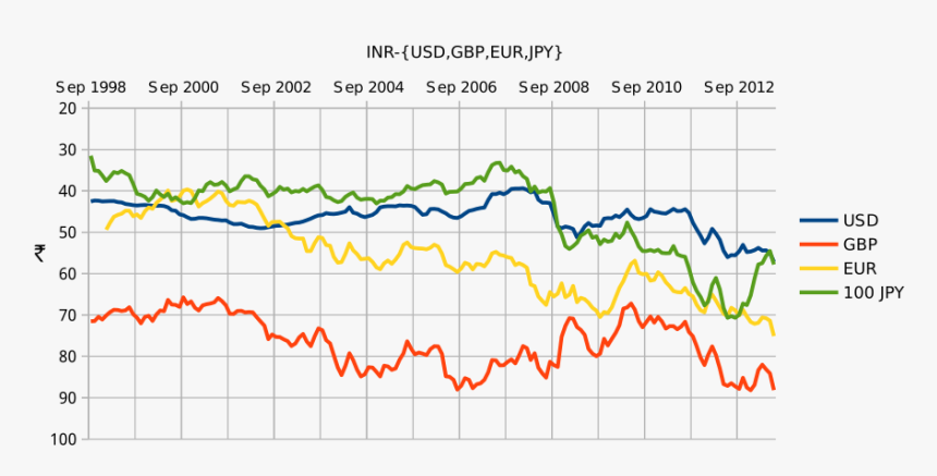 Euro To Inr History, HD Png Download, Free Download