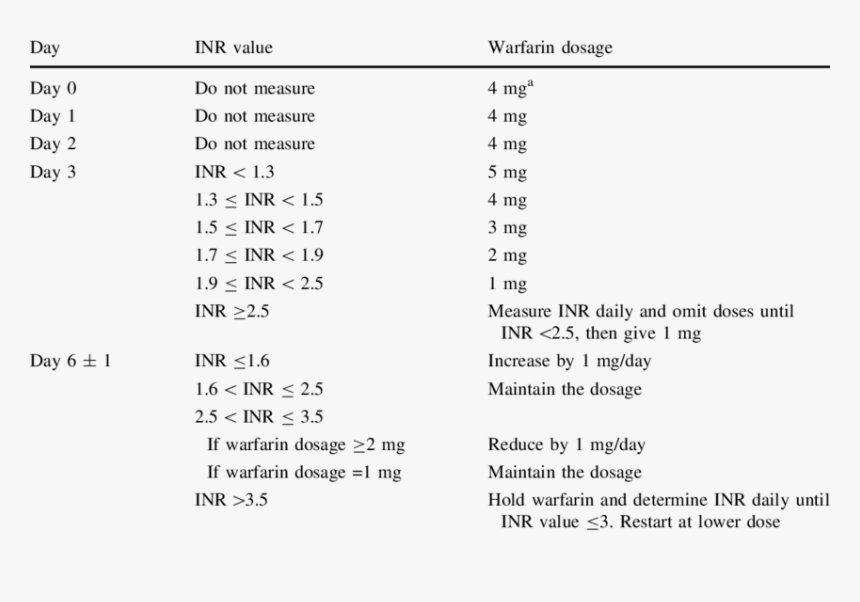 Induction Dosing Algorithm Based On The International - Warfarin Inr Day 3, HD Png Download, Free Download