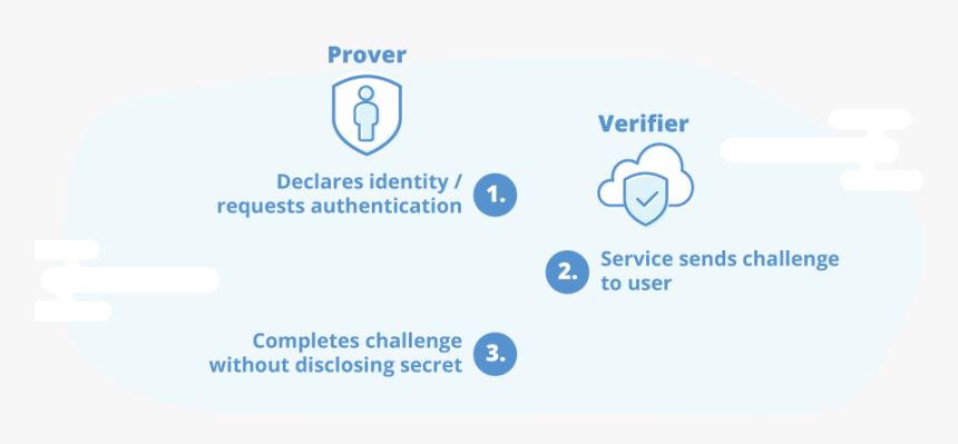 Psd2 Strong Authentication Prover And Verifier Process - Zero Knowledge Proof Gaps, HD Png Download, Free Download