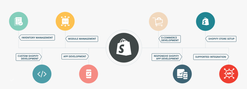 Shopify Services - Shopify App Development Services, HD Png Download, Free Download