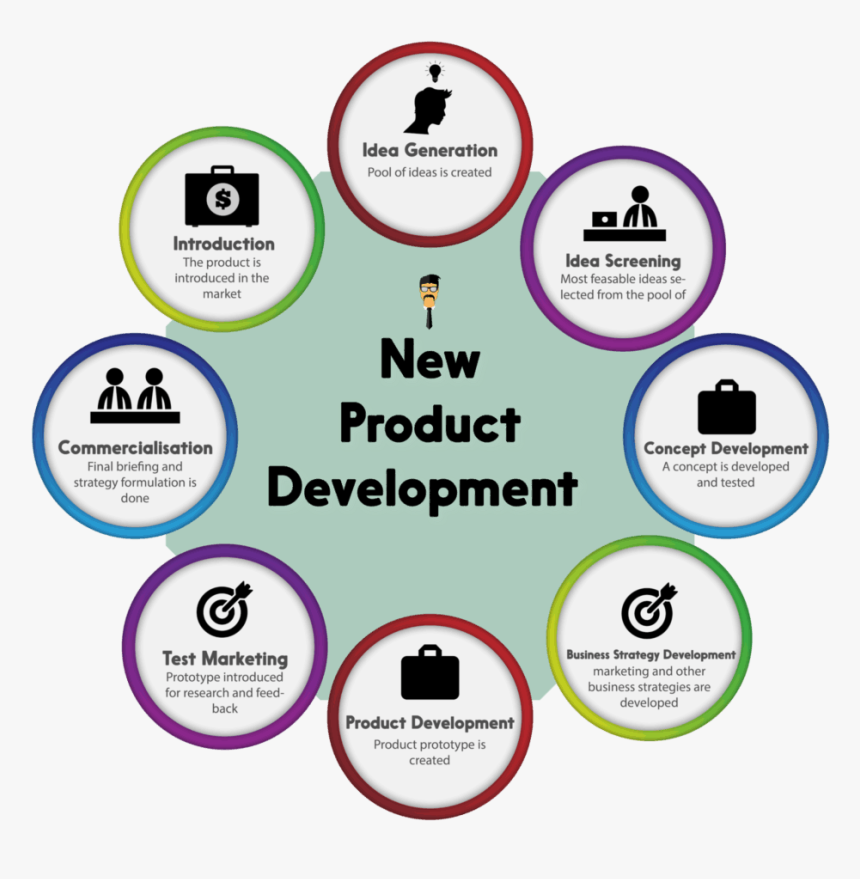 New Product Development - New Product Development Concept, HD Png Download, Free Download