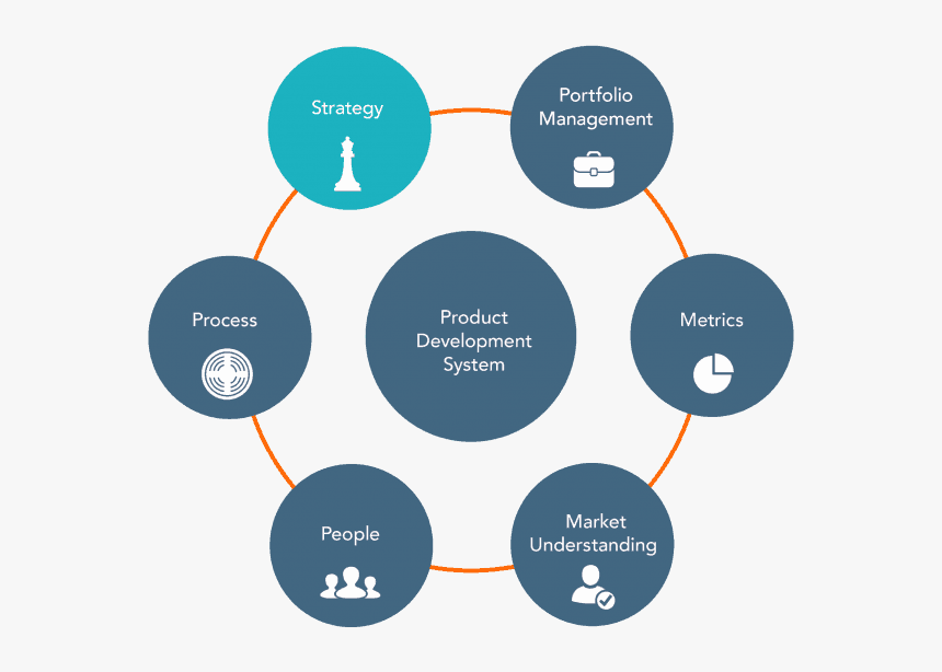 Product Development Process, HD Png Download, Free Download