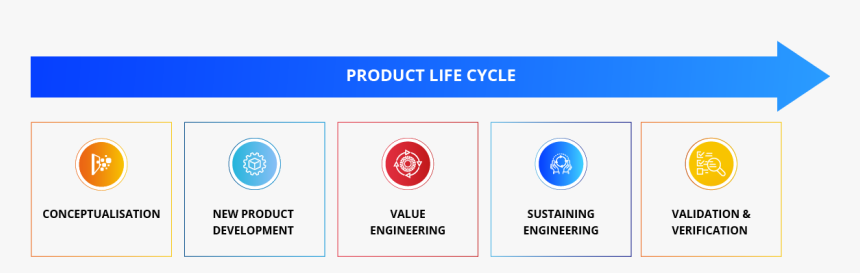 Medical Devices - Medical Device Product Lifecycle, HD Png Download, Free Download