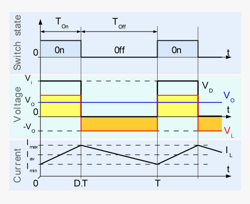 Buck Chronogram - Fig 4 Evolution Of The Voltages And Currents With Time, HD Png Download, Free Download