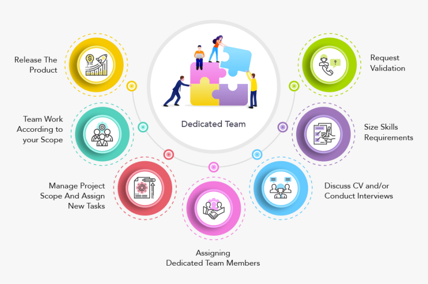 Dedicated-team - Skills Needed For A Python Developer, HD Png Download, Free Download