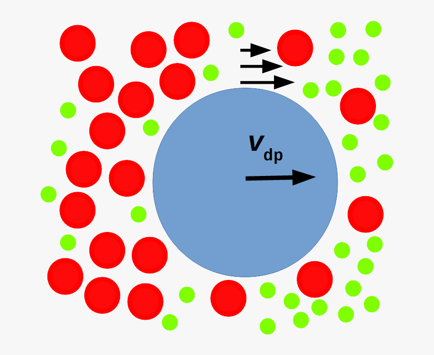 Schematic Of Particle Illustrating Diffusiophoresis - Diffusiophoresis And Diffusioosmosis, HD Png Download, Free Download