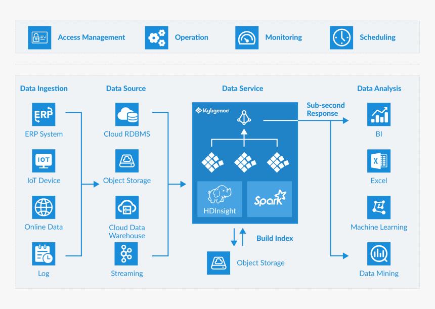 Icon - Big Data Platform Architecture, HD Png Download, Free Download