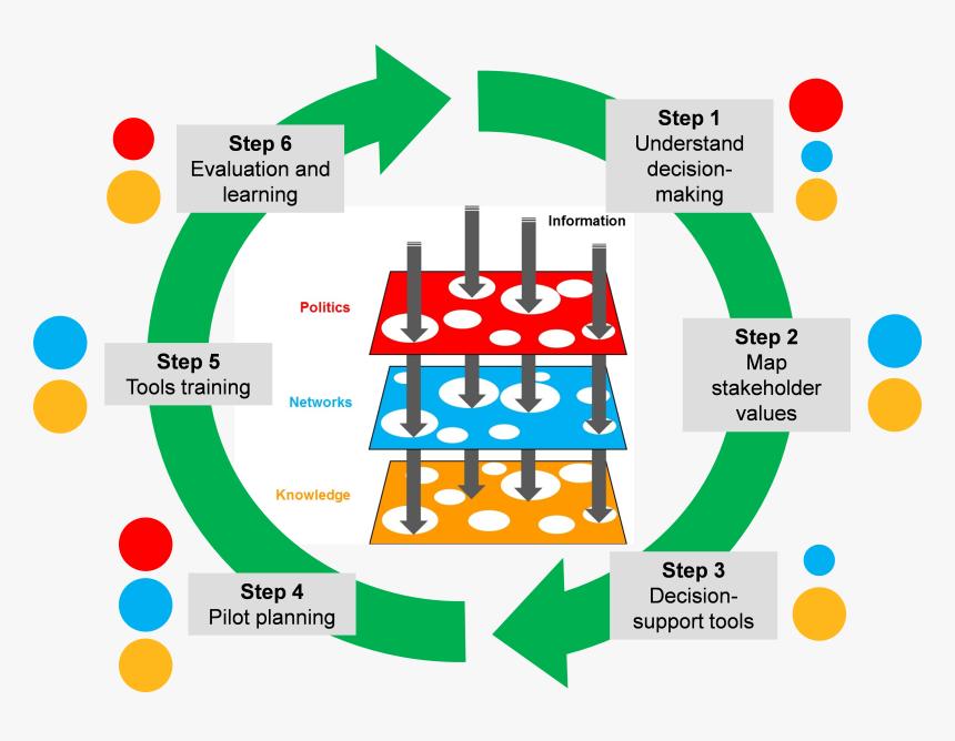 Transparent Steps Png - Learning Process Steps, Png Download, Free Download