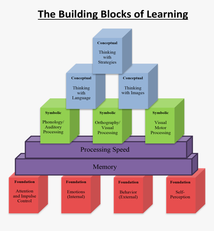 Building A Foundation In Learning, HD Png Download, Free Download