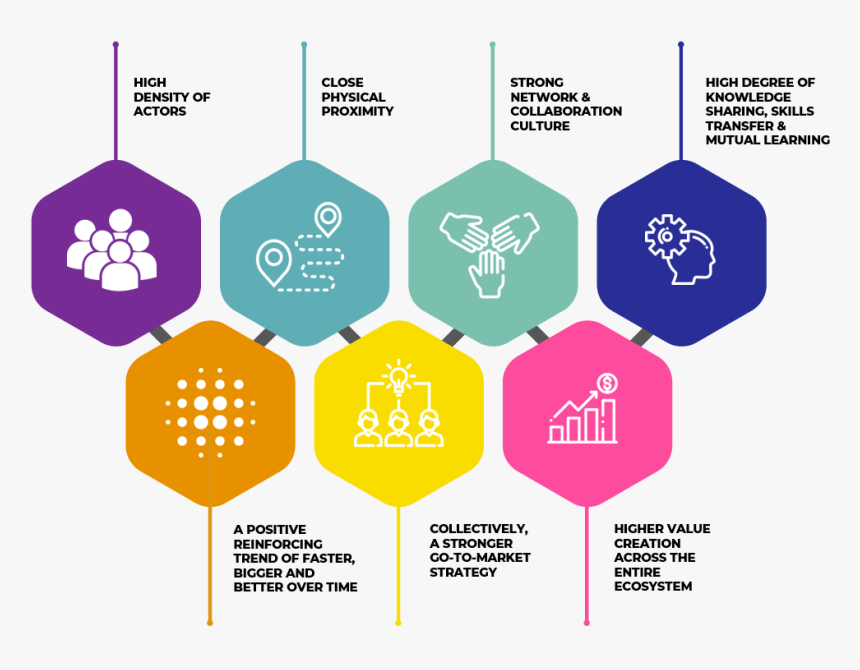 Malaysian Innovation Supercluster Building Blocks - Innovation Ecosystem In Malaysia, HD Png Download, Free Download