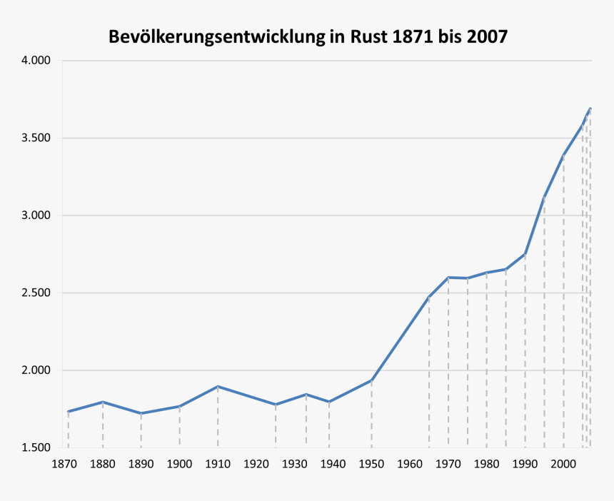 Bevölkerungsentwicklung Rust - National Vital Statistics Reports 2018 Life Expectancy, HD Png Download, Free Download
