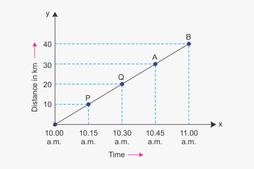 Examples Of Uniform Motion Graph, HD Png Download - kindpng