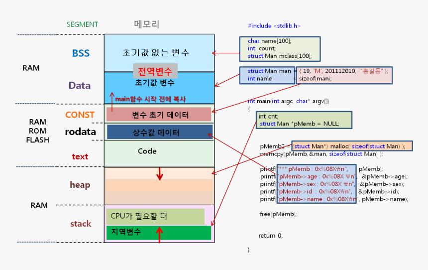 메모리 맵 파일, HD Png Download, Free Download