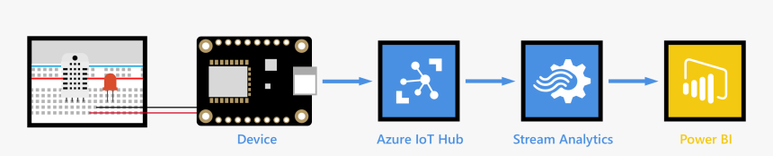 End To End Diagram - Azure Iot Hub Stream Analytics, HD Png Download, Free Download