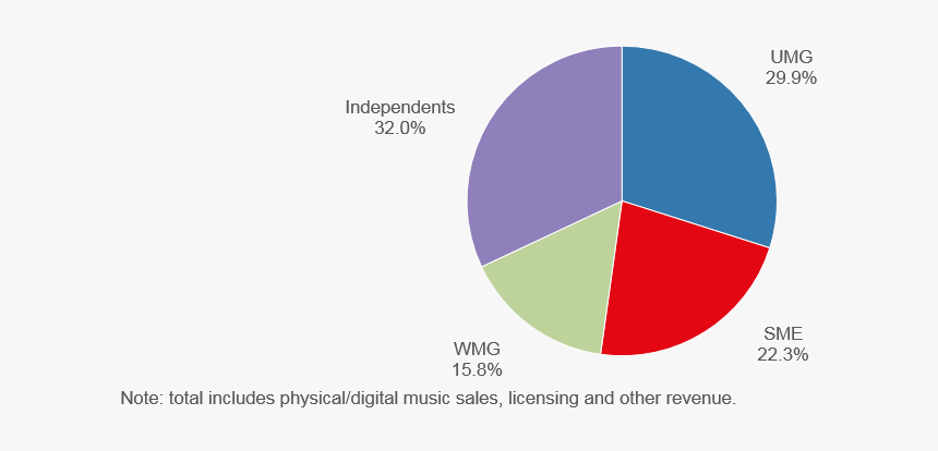 Music Publishing Market Share 2018, HD Png Download, Free Download